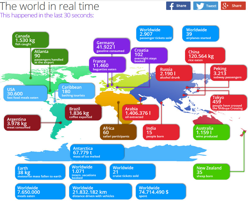 The world in real time